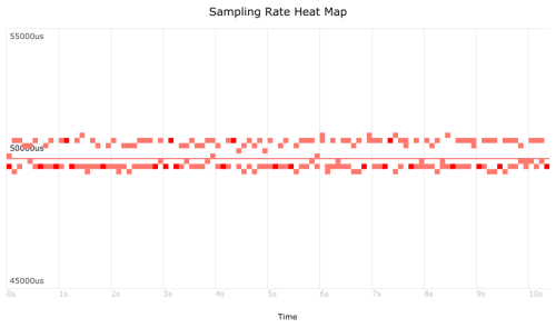 Latency Heatmap